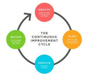 Imagene con los 4 pilares de la mejora continua: identificación, planificación, ejecutar y revisar